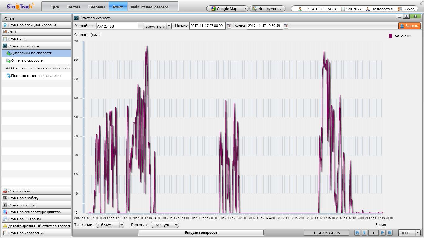 SinoTrack Диаграмма скорости
